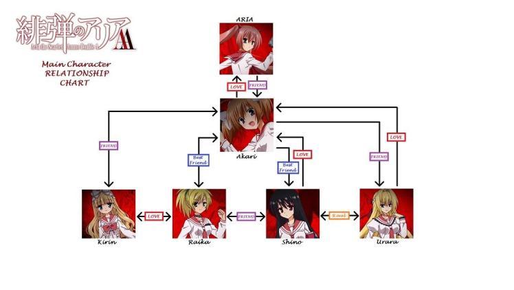 hidan-no-aria-aa-relationship-chart